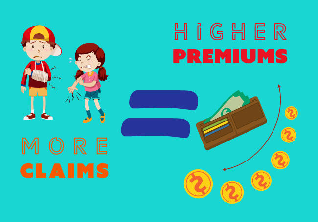 More claims = Higher Premiums for Everyone